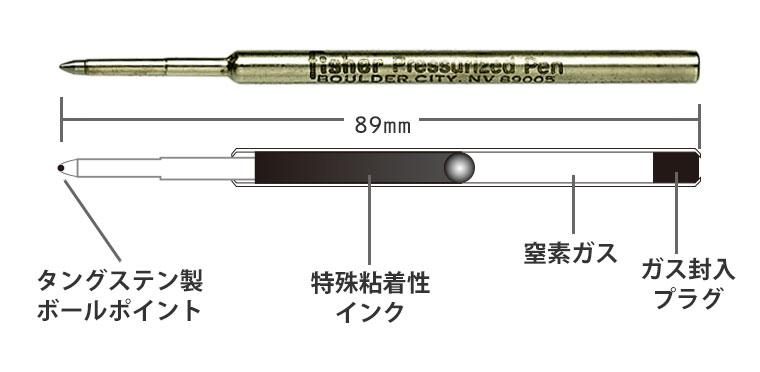 フィッシャースペースペン。その秘密。